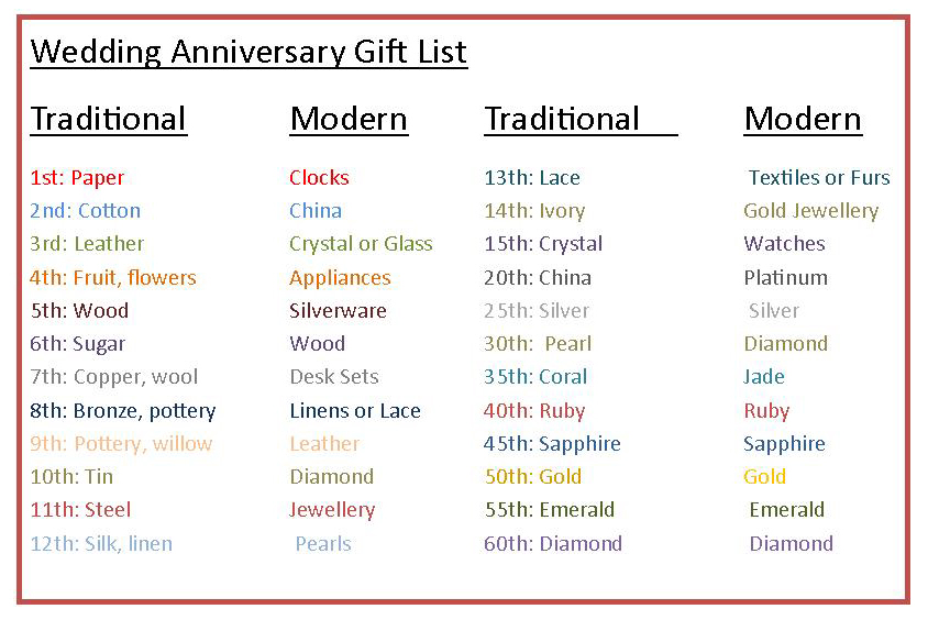Wedding Anniversary Gifts Wedding Anniversary Gifts Chart
